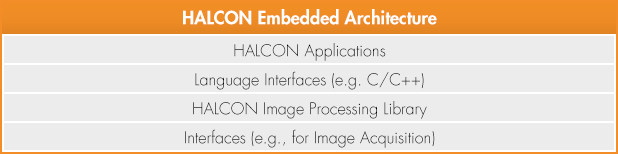 Overview - HALCON Embedded architecture