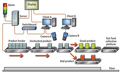 Industrial Inspection Line Scan Based Vision System Tackles Color Print Inspection Daheng