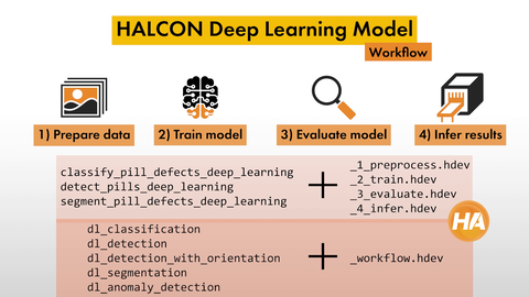 MVTec HALCON's Deep Learning basics